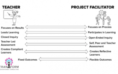 How to Move from Teacher to Project Facilitator