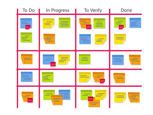 Five Simple Strategies for Project Management
