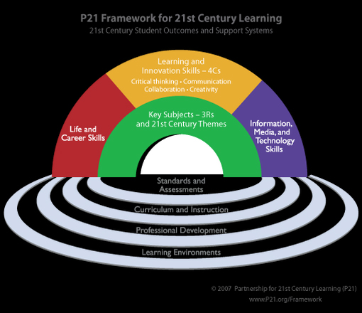 Four- Step Process to Develop 21st Century Skills in your Students
