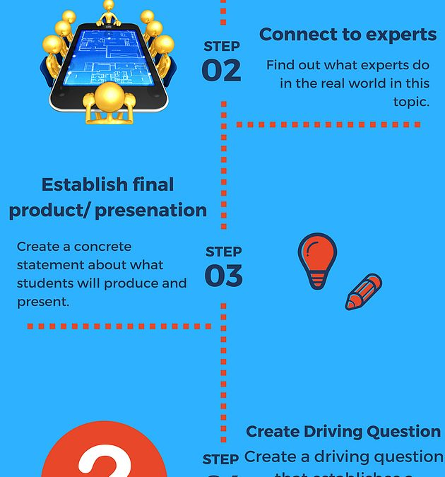 The simple 5-step process for the best project- based learning experiences