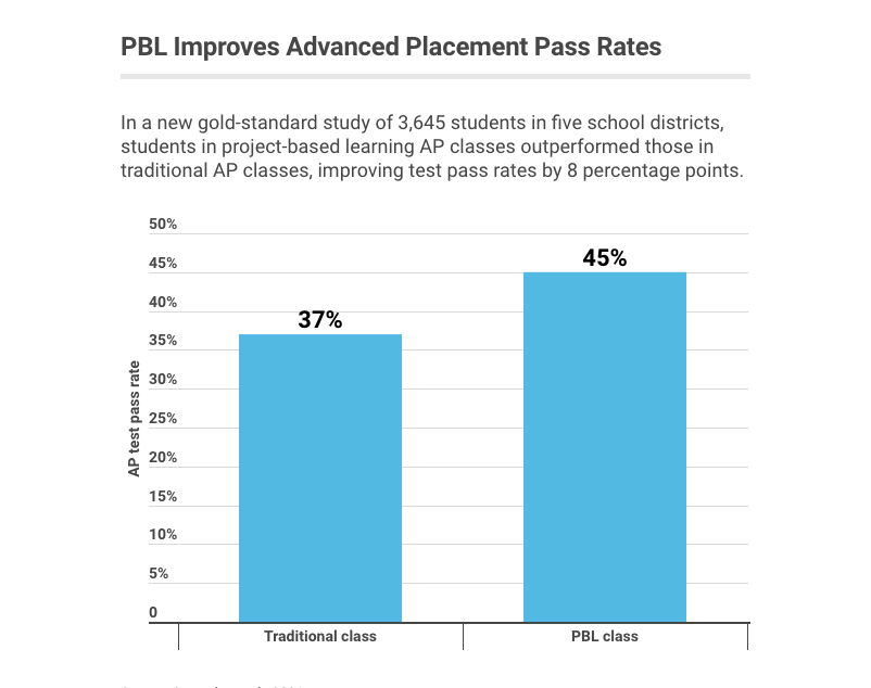 Project-Based Learning Improves Student Performance and Increases Equity