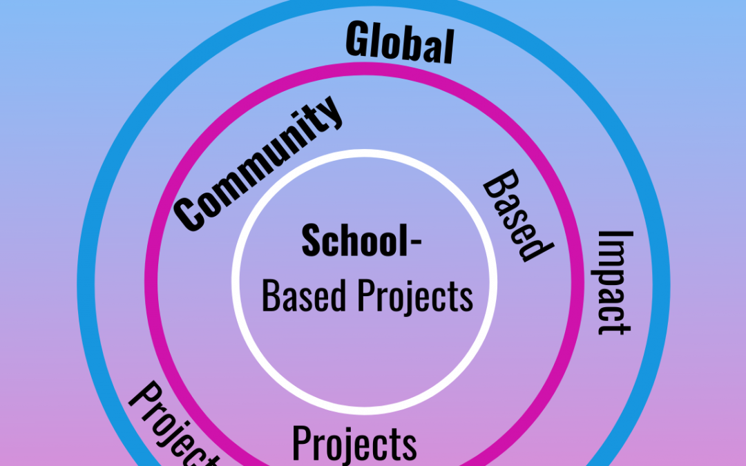 How to Build Community Connections for Project-Based Experiences