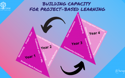 3 Year School Roadmap for Developing Student-Centered Learning Experiences